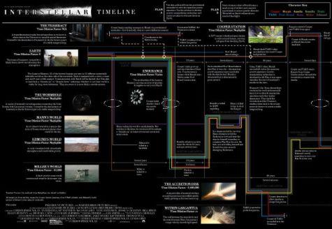 A deeper look at 'Interstellar'