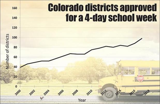4-day school week in Colorado